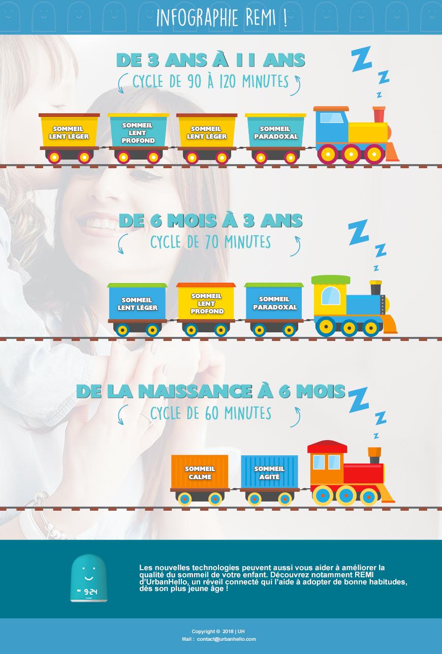 Infographie Sommeil Enfant